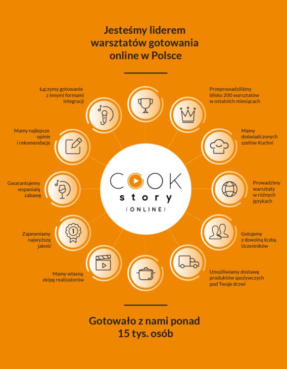 Mapa benefitów warsztatów kulinarnych online dla firm w Cook Story Online